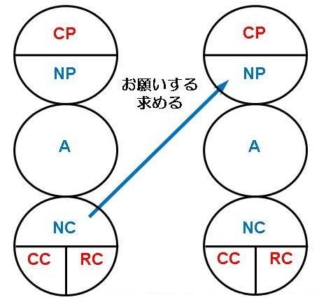 自我状態(つづき)と典型的なコミュニケーションのパターン~相補交流~