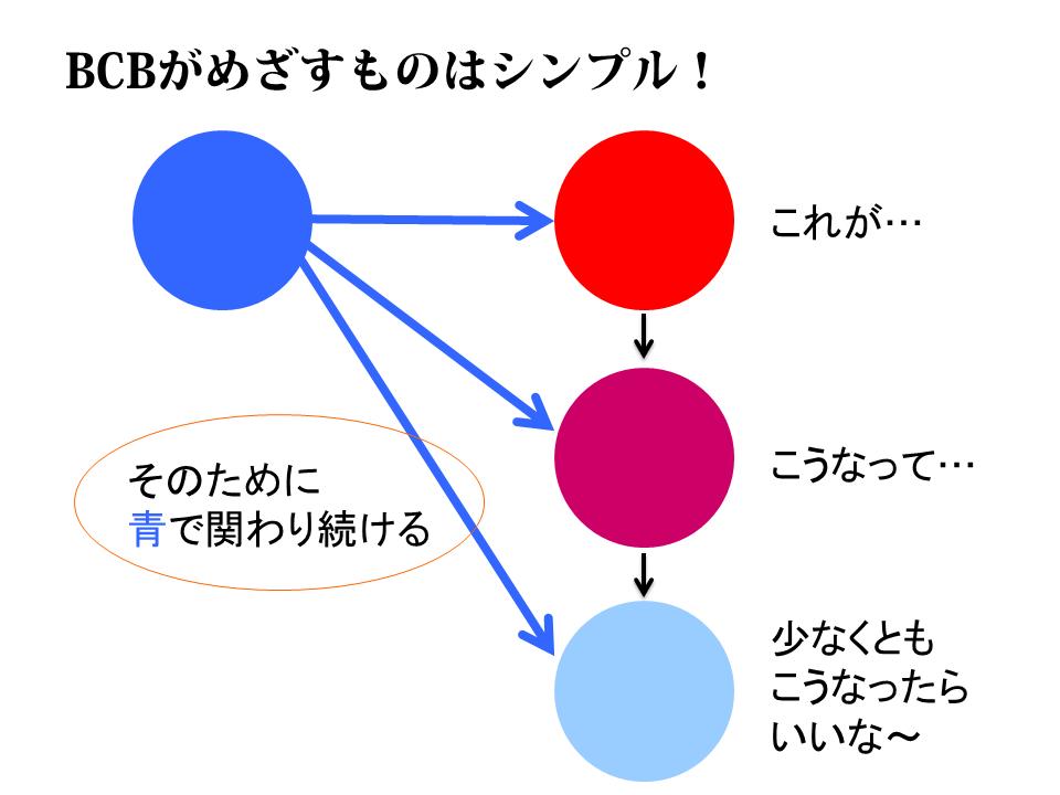 BCBのモデル